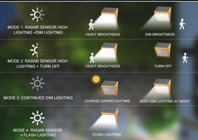 IP65 Wall Mounted 20 LEDsolar light outdoor garden solar motion sensor light